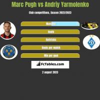 Marc Pugh vs Andriy Yarmolenko h2h player stats