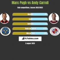 Marc Pugh vs Andy Carroll h2h player stats