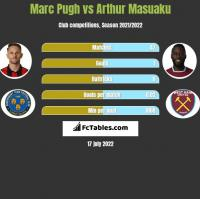 Marc Pugh vs Arthur Masuaku h2h player stats