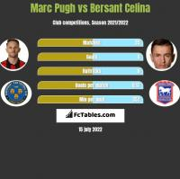 Marc Pugh vs Bersant Celina h2h player stats