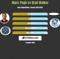 Marc Pugh vs Brad Walker h2h player stats