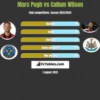 Marc Pugh vs Callum Wilson h2h player stats