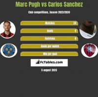 Marc Pugh vs Carlos Sanchez h2h player stats