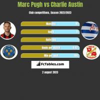 Marc Pugh vs Charlie Austin h2h player stats