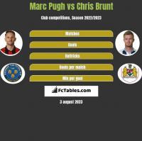 Marc Pugh vs Chris Brunt h2h player stats