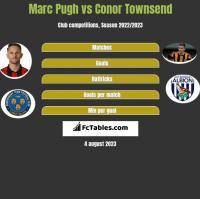 Marc Pugh vs Conor Townsend h2h player stats