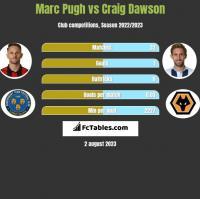 Marc Pugh vs Craig Dawson h2h player stats