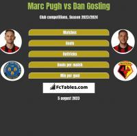 Marc Pugh vs Dan Gosling h2h player stats