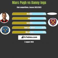 Marc Pugh vs Danny Ings h2h player stats