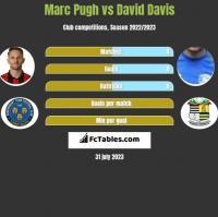Marc Pugh vs David Davis h2h player stats