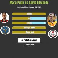Marc Pugh vs David Edwards h2h player stats