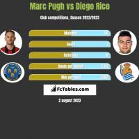 Marc Pugh vs Diego Rico h2h player stats