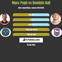 Marc Pugh vs Dominic Ball h2h player stats