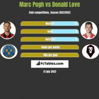 Marc Pugh vs Donald Love h2h player stats
