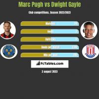 Marc Pugh vs Dwight Gayle h2h player stats