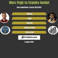 Marc Pugh vs Evandro Goebel h2h player stats