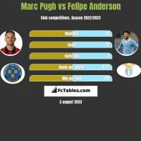 Marc Pugh vs Felipe Anderson h2h player stats