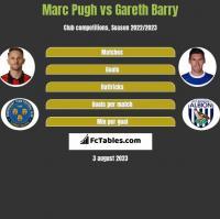Marc Pugh vs Gareth Barry h2h player stats