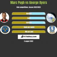 Marc Pugh vs George Byers h2h player stats