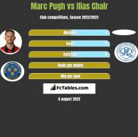 Marc Pugh vs Ilias Chair h2h player stats