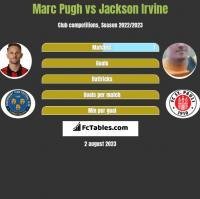 Marc Pugh vs Jackson Irvine h2h player stats