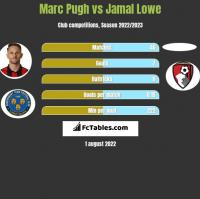 Marc Pugh vs Jamal Lowe h2h player stats