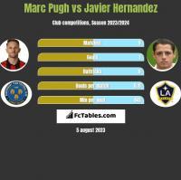 Marc Pugh vs Javier Hernandez h2h player stats