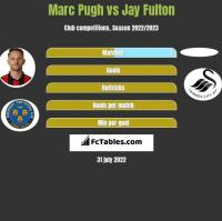 Marc Pugh vs Jay Fulton h2h player stats