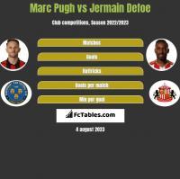 Marc Pugh vs Jermain Defoe h2h player stats