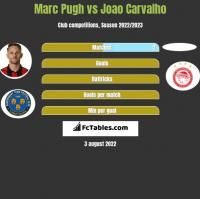 Marc Pugh vs Joao Carvalho h2h player stats