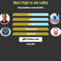 Marc Pugh vs Joe Lolley h2h player stats