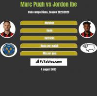Marc Pugh vs Jordon Ibe h2h player stats