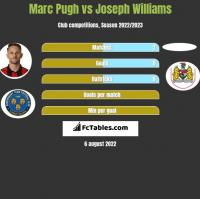 Marc Pugh vs Joseph Williams h2h player stats