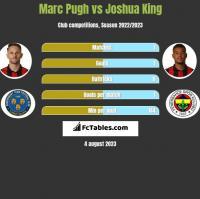 Marc Pugh vs Joshua King h2h player stats