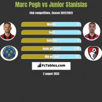Marc Pugh vs Junior Stanislas h2h player stats