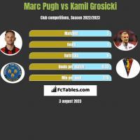 Marc Pugh vs Kamil Grosicki h2h player stats