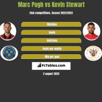 Marc Pugh vs Kevin Stewart h2h player stats
