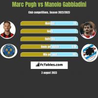 Marc Pugh vs Manolo Gabbiadini h2h player stats