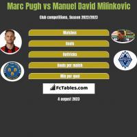 Marc Pugh vs Manuel David Milinkovic h2h player stats