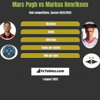 Marc Pugh vs Markus Henriksen h2h player stats
