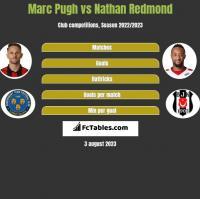 Marc Pugh vs Nathan Redmond h2h player stats