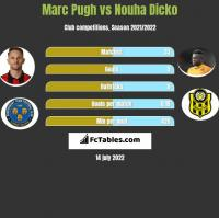 Marc Pugh vs Nouha Dicko h2h player stats