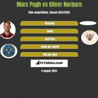 Marc Pugh vs Oliver Norburn h2h player stats