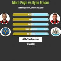 Marc Pugh vs Ryan Fraser h2h player stats