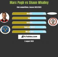 Marc Pugh vs Shaun Whalley h2h player stats