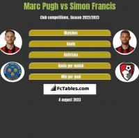 Marc Pugh vs Simon Francis h2h player stats