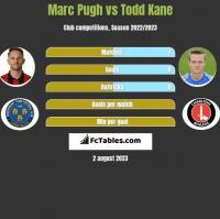 Marc Pugh vs Todd Kane h2h player stats