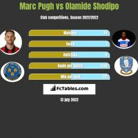 Marc Pugh vs Olamide Shodipo h2h player stats