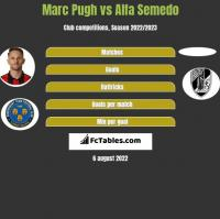 Marc Pugh vs Alfa Semedo h2h player stats