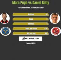 Marc Pugh vs Daniel Batty h2h player stats